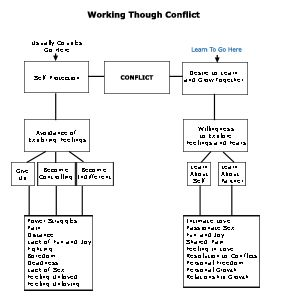 Worksheet Marriage Counseling Worksheets 1000 ideas about marital counseling on pinterest premarital gottman institute and the peace