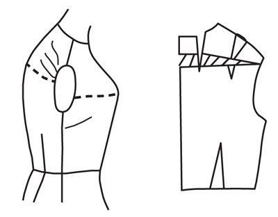 Illustrazione raffigurante modello alterazione del corpetto per le spalle rotonde
