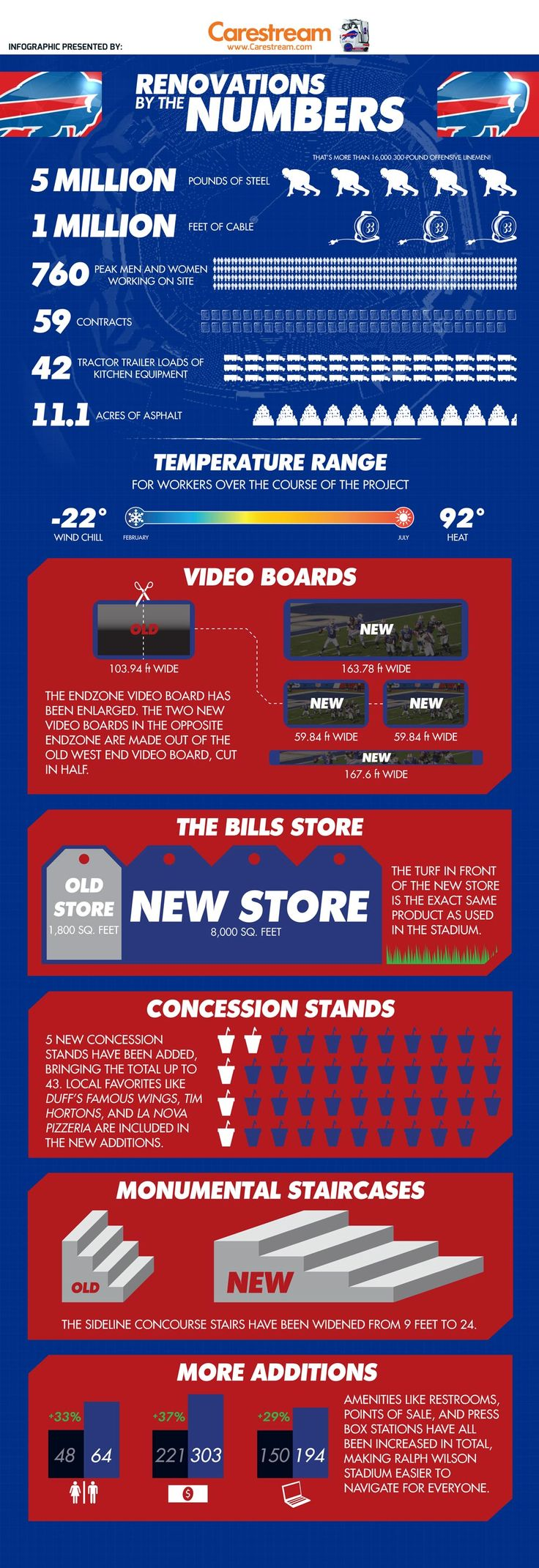 INFOGRAPHIC: Renovations at Ralph Wilson Stadium