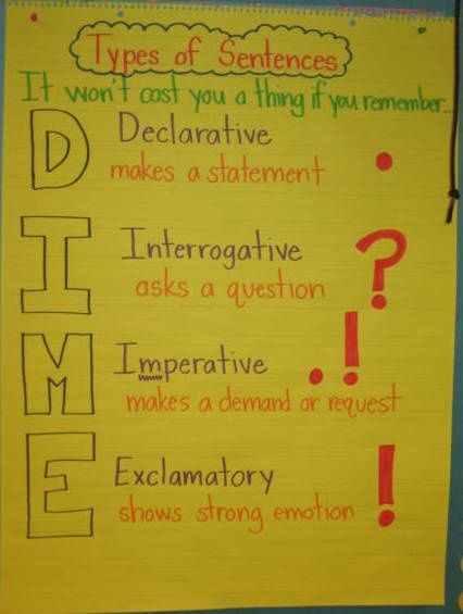 anchor chart sentences | This anchor chart would be great for reviewing types of sentences: