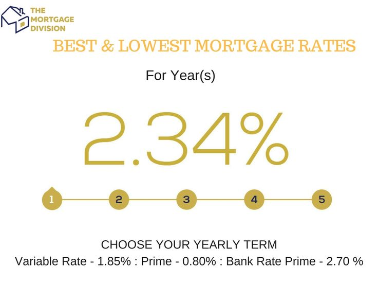 For the best mortgage rates in Mississauga, trust The Mortgage Division. We offer the lowest mortgage rates for both home and commercial property.