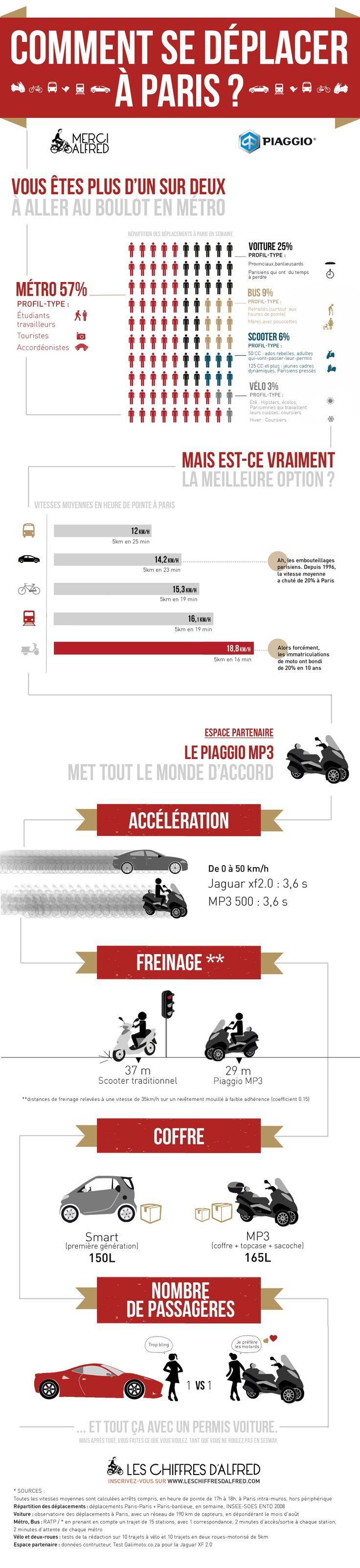 Comment se déplacer à Paris ? Découvrez la dernière infographie d'Alfred.