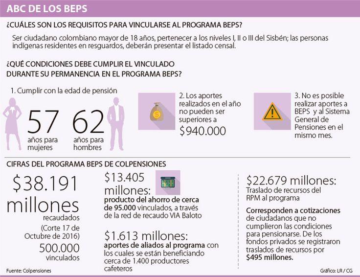 Los beps no pueden ser el 'patito feo' del sistema pensional colombiano