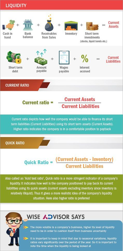 Liquidity measurement ratio: These ratios are used to check whether the company can pay its short term debts or obligations. It is analyzed by comparing the company's current assets (which can be easily converted to cash) and its current liabilities (which are short term obligations). Higher the coverage of short-term assets better the company is in a position to satisfy its short term debts & its operating expenses. There are different liquidity ratios differences being each ratio uses…