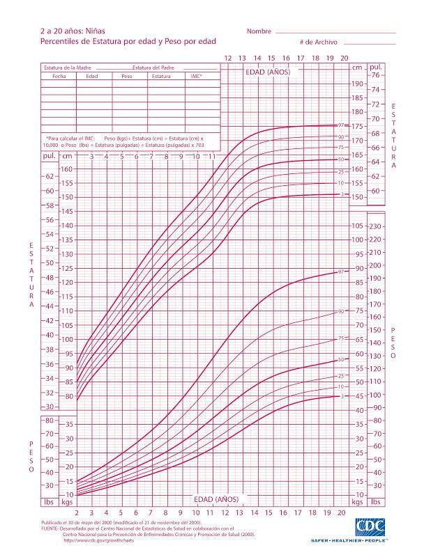 Tabla de Crecimiento de Peso y Talla de 2 años a 20 años | Mamitips - Niñas OMS