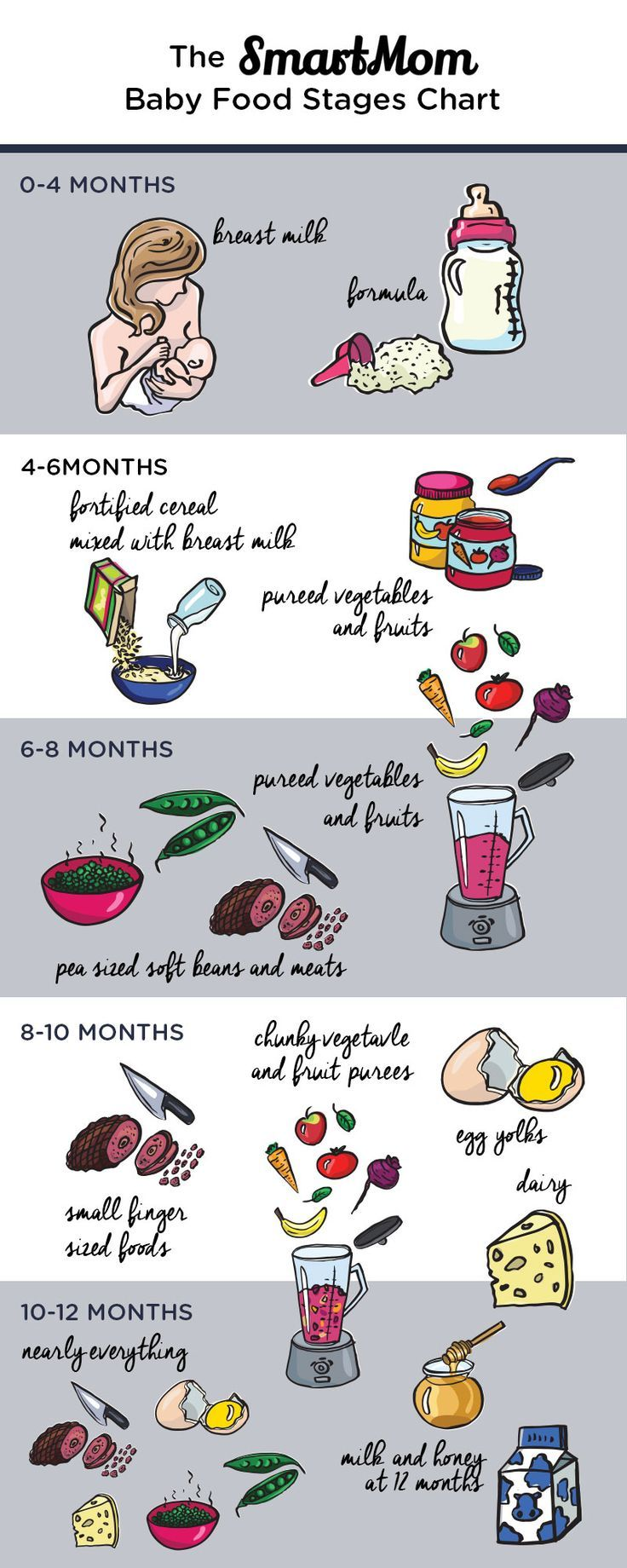 There's thousands of baby food and stages information out there, so we created a SmartMom Baby Food Stages Chart to make things easy for you.
