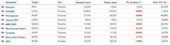 Итоги 3 месяцев http://прогноз-валют.рф/%d0%b8%d1%82%d0%be%d0%b3%d0%b8-3-%d0%bc%d0%b5%d1%81%d1%8f%d1%86%d0%b5%d0%b2/  Всем привет! Вот и закончился первый квартал, как и лето. Поэтому предлагаю обсудить текущие итоги.Начну в этот раз по порядку. Как говорится: «нет ничего более постоянного, чем временное». Это про Россети, которые я покупал спекулятивно. Россети спокойно дошли до цели и пошли дальше, показывая на данный момент доходность 23,78%. Поэтому я решил пересмотреть их как более…