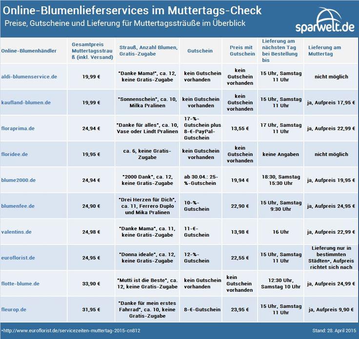 Online-Blumenlieferservices im Muttertags-Check