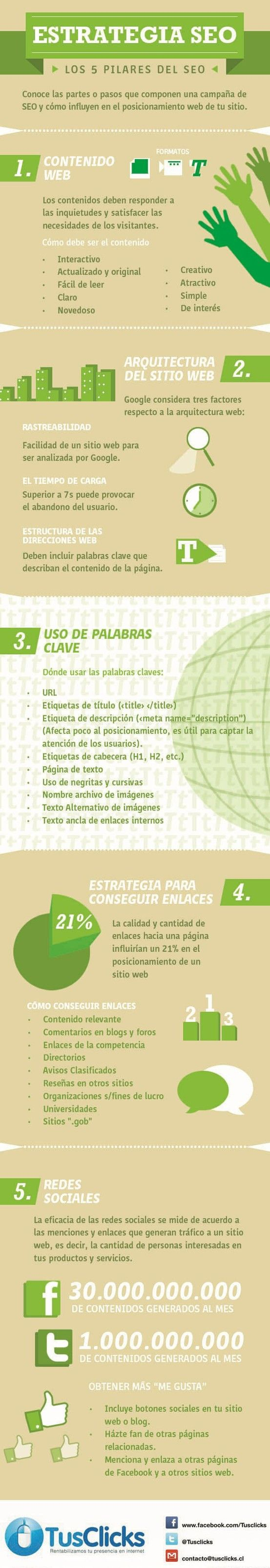 Los 5 pilares del SEO: Marketing Digital, Bestwaytoearnmoney Makemoney, Seo Infografia, Estrategia Seo, Social Media, Pilares Del, Seo, Social Networks, Socialmedia