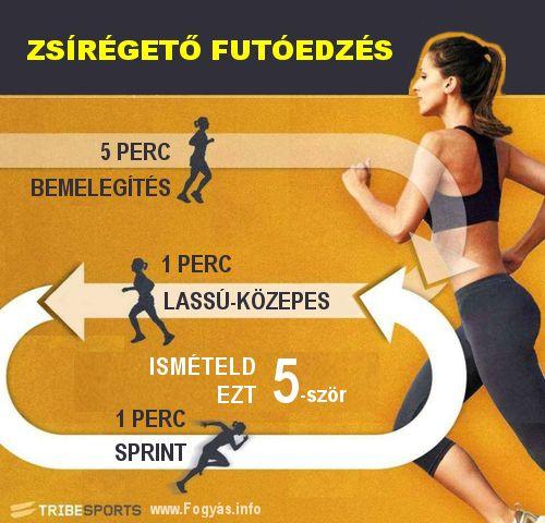 Zsírégető futás - Legjobb zsírégető futóedzés