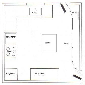 Feng Shui Kitchen Layout - Improve the Energy in Your Kitchen