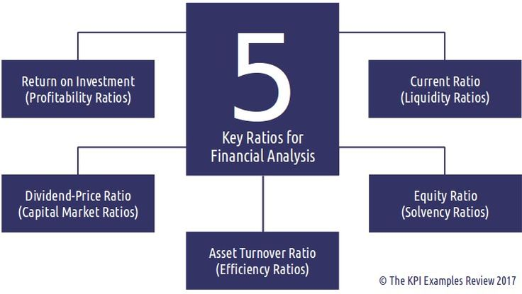 The 5 Key Ratios for Financial Analysis: Useful Financial Ratios (Explained), Understanding Financial Ratios: Analysis, Example, Best Financial Ratio: Analysis, Example