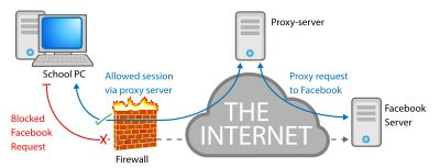 Free Proxy Sites – Learn Everything About Proxy Servers (Updated 2017)