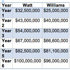The Effects Of A 100 million Dollar Contract