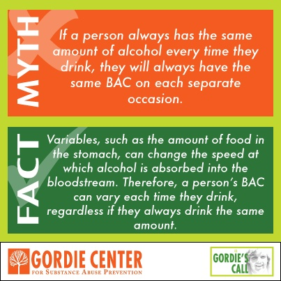 Alcohol education - Alcohol awareness - Blood Alcohol Concentration ...