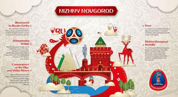 Identify Nizhny Novgorod by its Kremlin