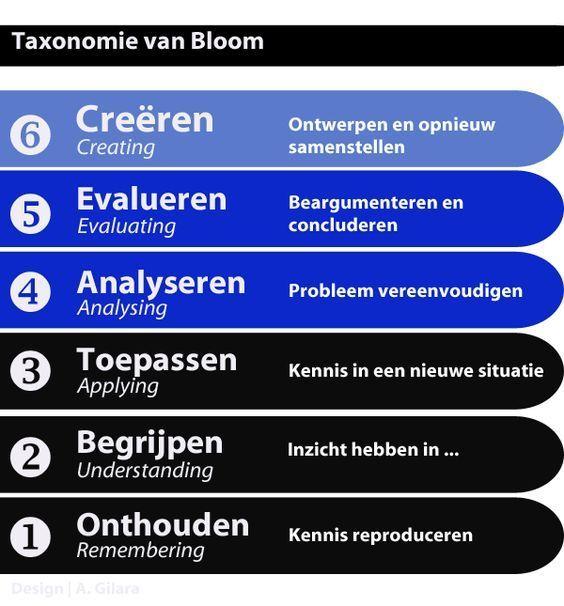 Welke soorten vragen kun je stellen op basis van deze onderverdeling? Kijk op 'Vragen stellen volgens Bloom'.