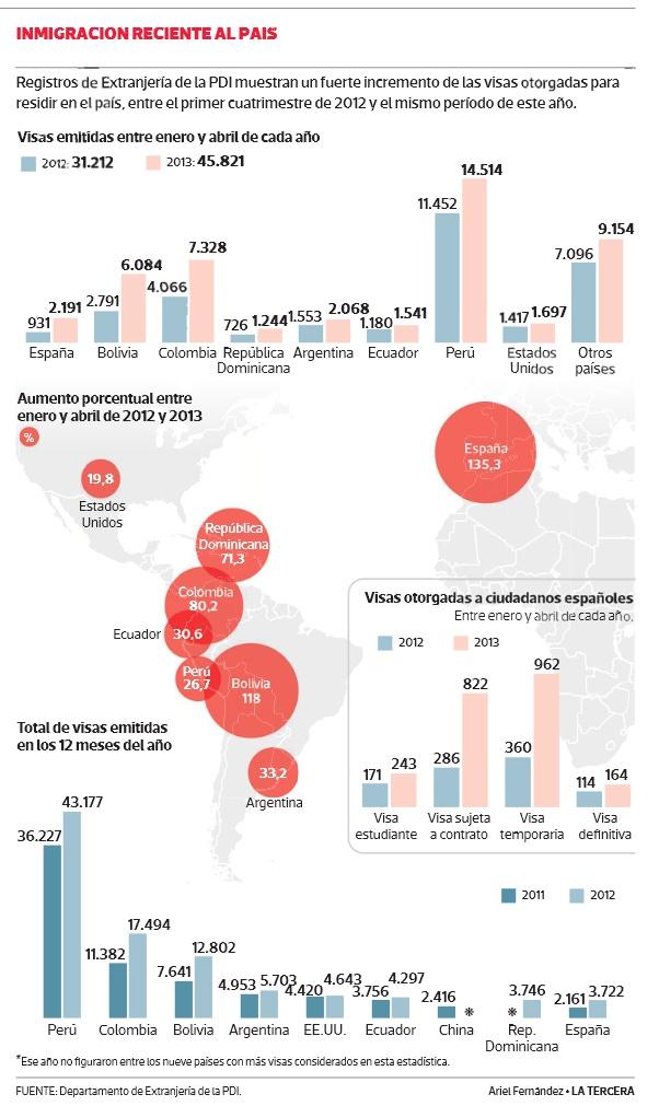 Fuerte llegada de extranjeros marca cambios a política de inmigración