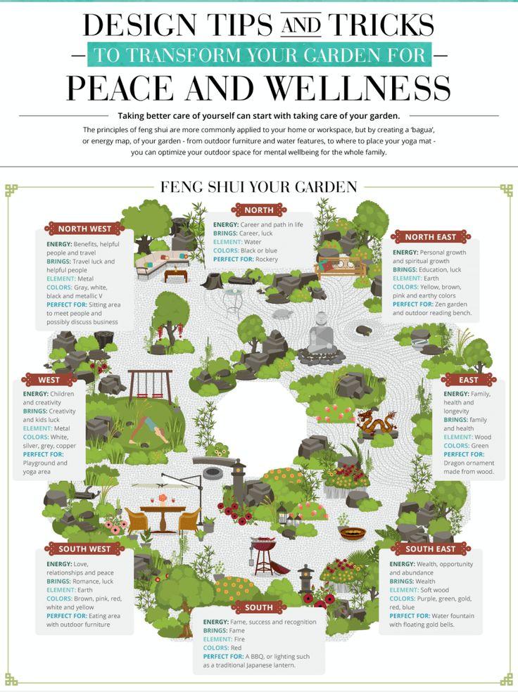 feng shui infographic, feng shui garden, feng shui garden bagua, feng shui landscape design, feng shui landscaping, well-being garden, health