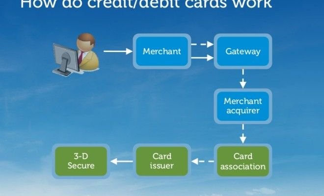 How Do Credit Cards Work & How Companies Make Their money.