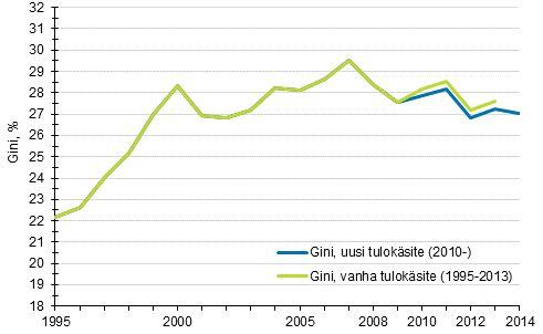 Kuvio 3. Tuloerojen kehitys 1995–2014 Gini-kertoimella mitattuna.