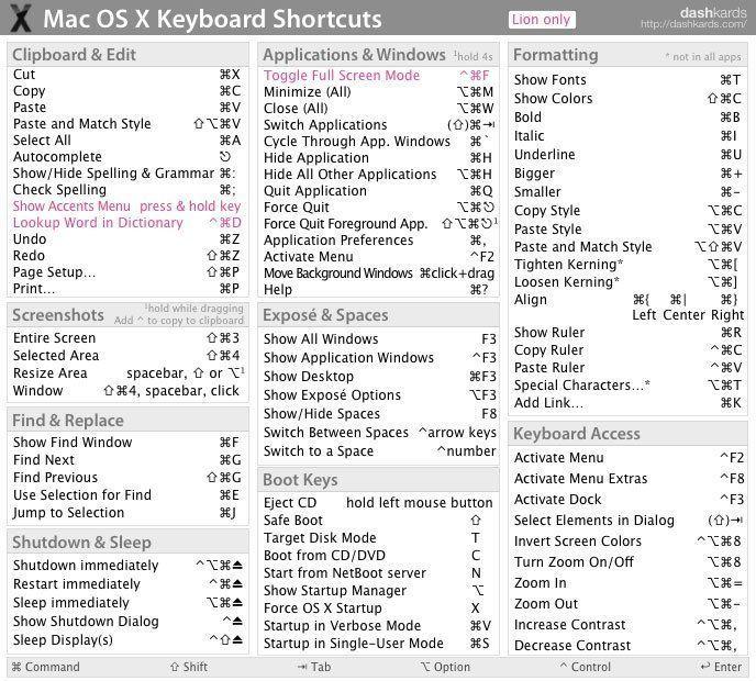Mac OS X Keyboard Shortcut Cheat Sheet in 2020 Mac