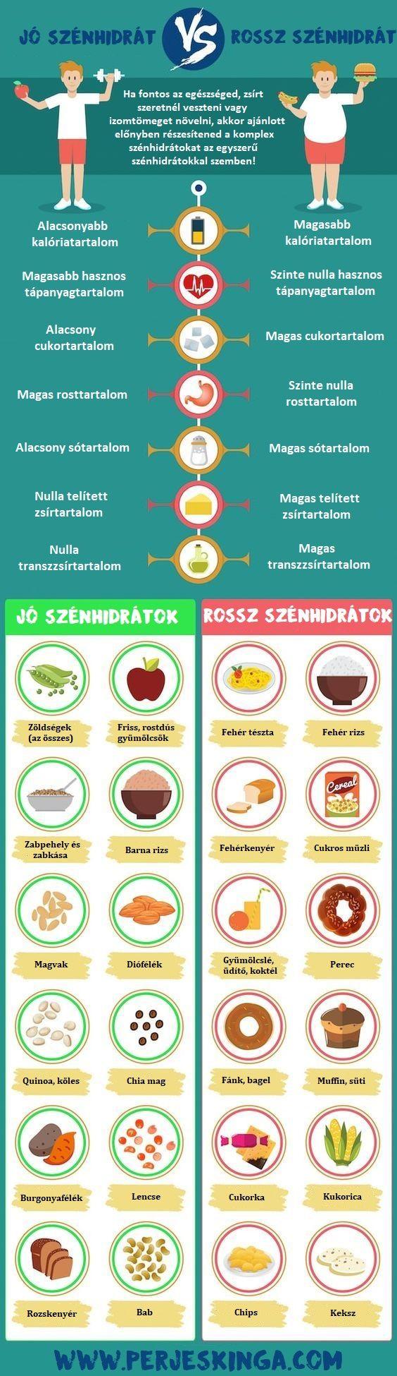 Jó szénhidrátok vs. rossz szénhidrátok || www.perjeskinga.com