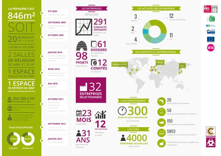 Bilan 2013 de la pépinière éco-créative des Chartrons. #datavisualisation #infographie #design #print