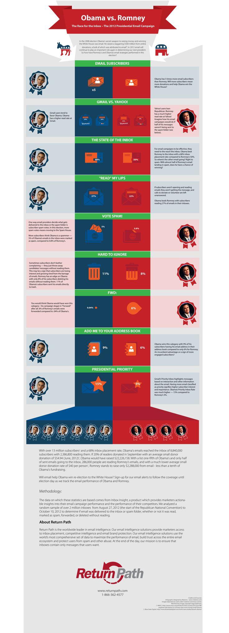 Emails: Barack Obama vs. Mitt Romney