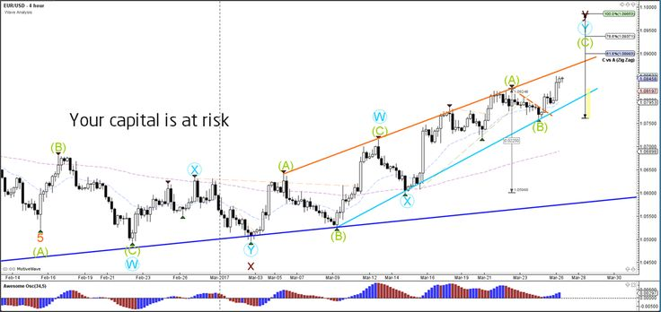 US Dollar Opens Trading Week with Major Weakness  - Your capital is at risk