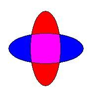 Euler Diagrams Overview