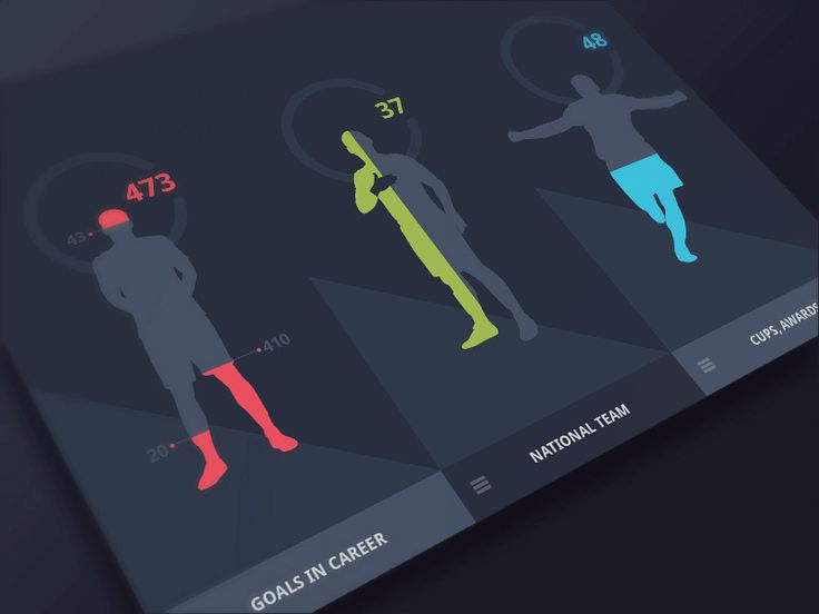 Soccer Player Statistic (animation)