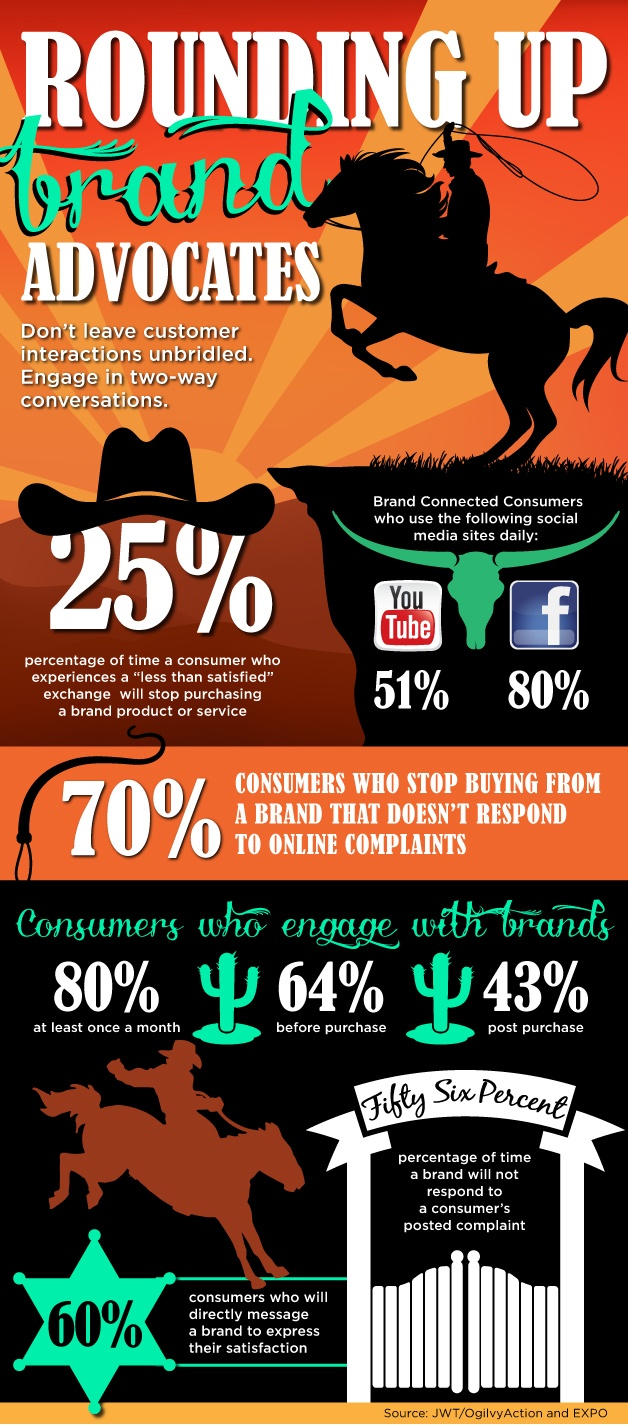 Rounding Up Brand Advocates by @OgilvyAction and @JWTAction via @dmnews at @EXPOtv #INFOGRAPHIC