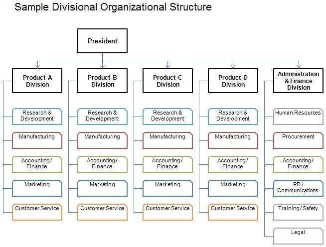 Company Organizational Chart Template Lovely Free Organizational Chart Template Pany Organizat In 2020 Organizational Chart Organizational Structure Organization Chart