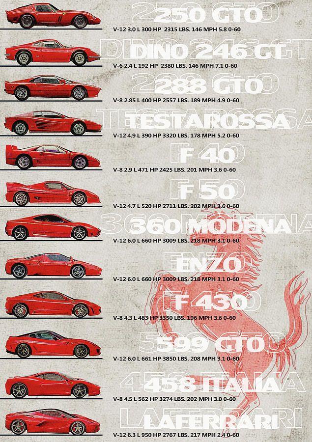 250 Gto Digital Art Ferrari Generation Ferrari Timeline
