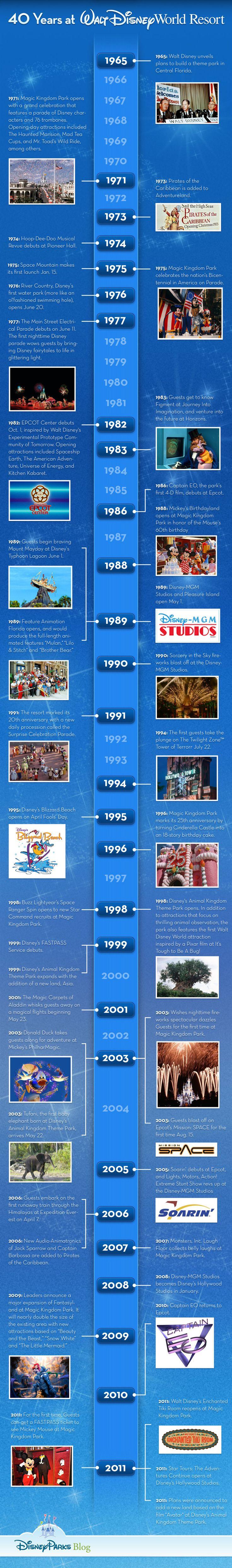 In lieu of the 40th Anniversary of Walt Disney World in Florida, Disney Parks Blog released an Infographic depicting major events that have occurred a