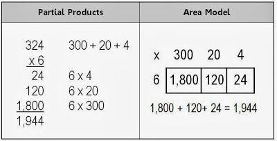 Math Coach's Corner: Alternate Strategies for Multi-Digit Multiplication