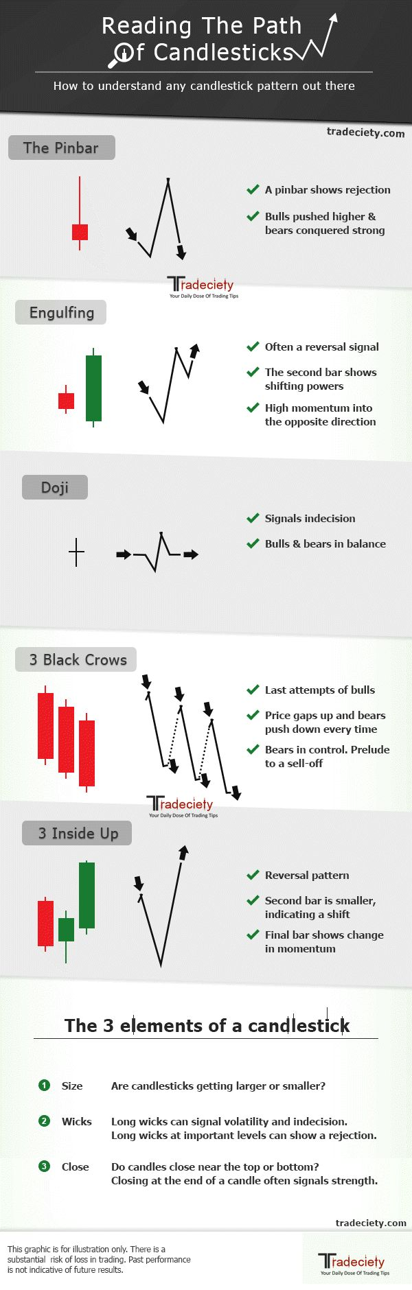 Forex by design charting