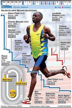 Olympicsgraphicstrack: OLYMPICS 2012: 1500m evolution
