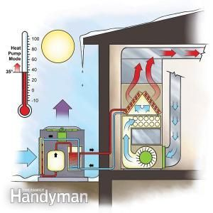 Efficient Heating: Duel-Fuel Heat Pump