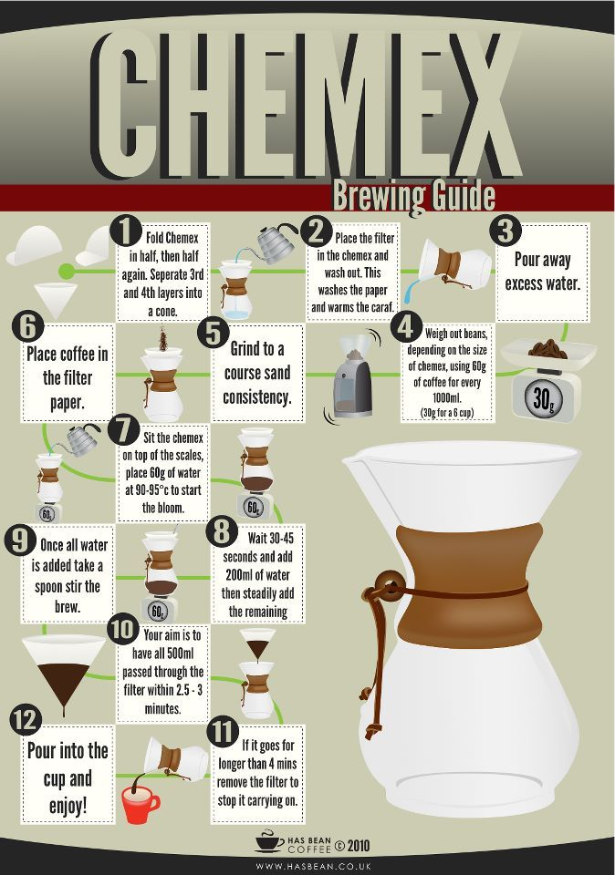 http://www.idecz.com/category/Coffee-Maker/ Chemex brewing guide #Coffee Re-pinned by www.avacationrental4me.com