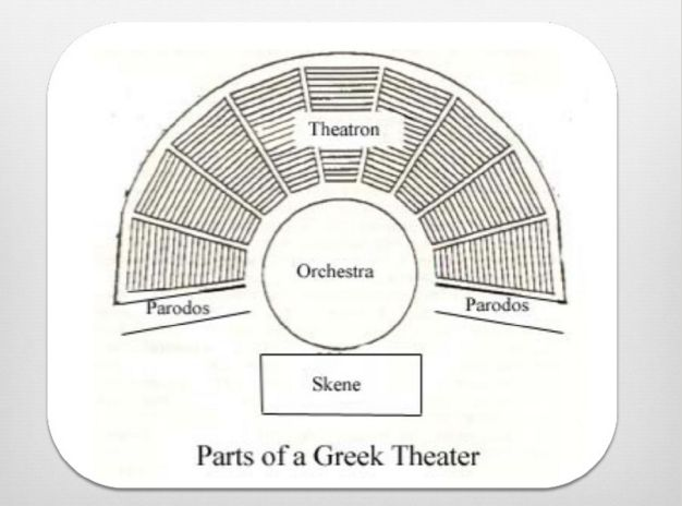 athenian drama essay soul tragedy Free essay: when it comes to modern drama, the main character is usually an   taking a look at the elements of a greek tragedy, a play called  small souls are  his dramatist personae, and his plays are dramas with an.