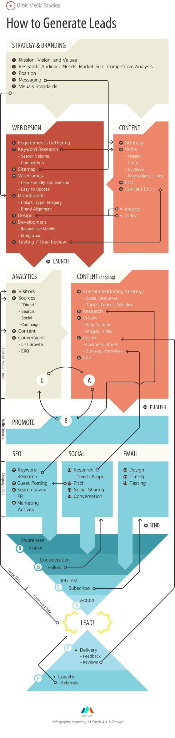 #Infographic: How to Generate Leads | by Sinch Art & Design via @Andreas Bergius & @Mari Smith #marketing #business | The accompanying article is a cut above the usual, expected suggestions. An excellent post!