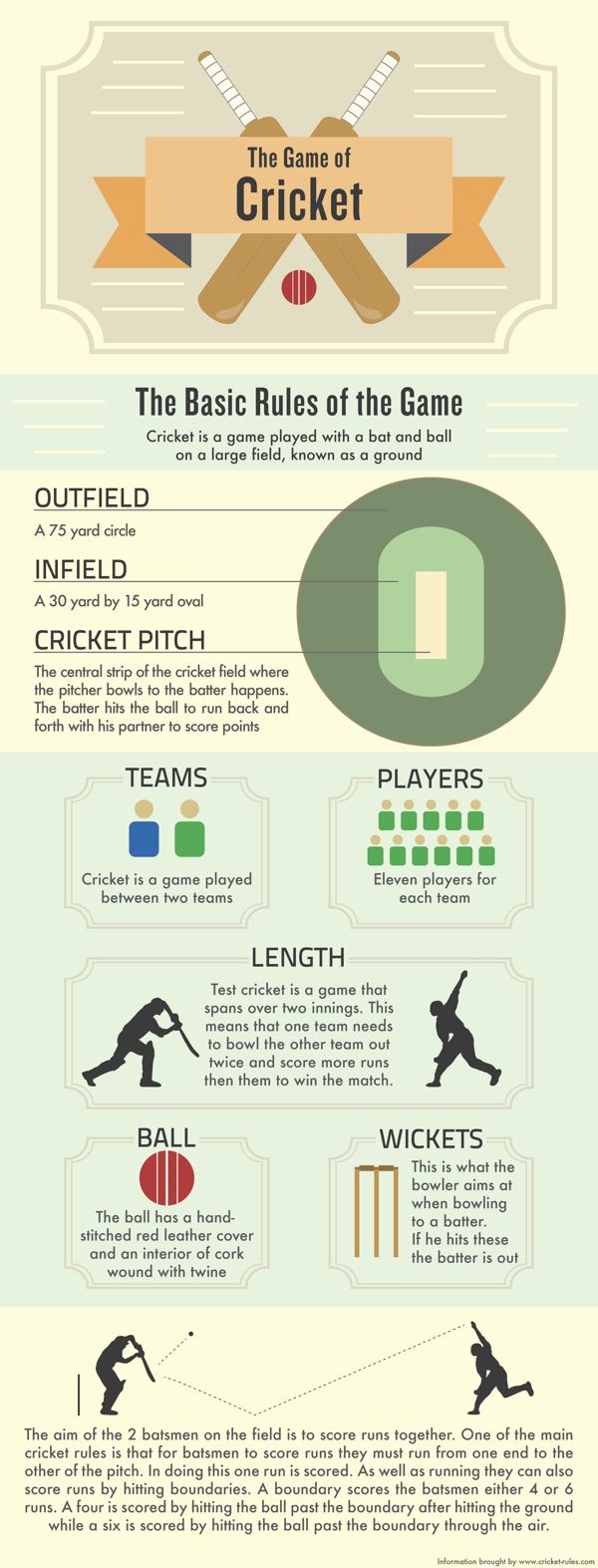 infographic on the rules of cricket - Google Search