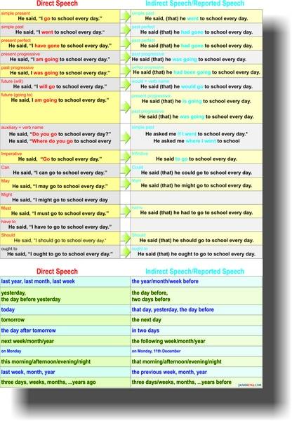 Les 25 Meilleures Id 233 Es De La Cat 233 Gorie Discours Direct Indirect Sur Pinterest Style Direct Et