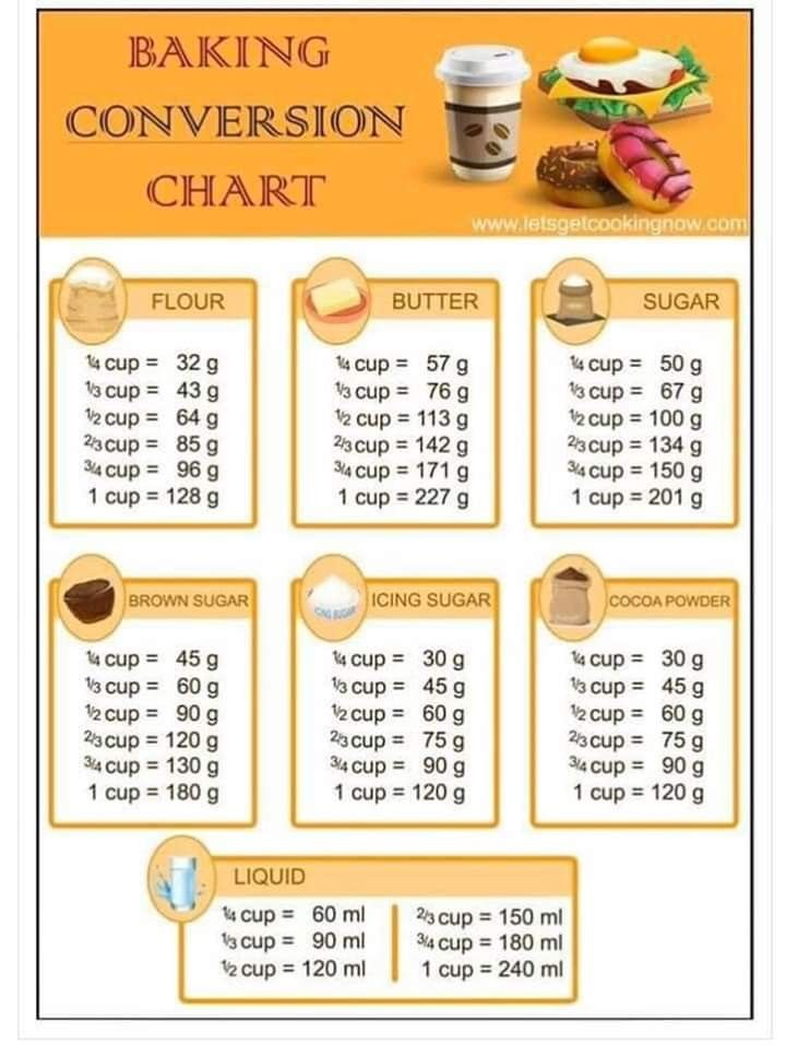 Pin By Evangelia Roussou On Mageiremata In 2020 Cooking Measurements Baking Conversion Chart Baking Chart