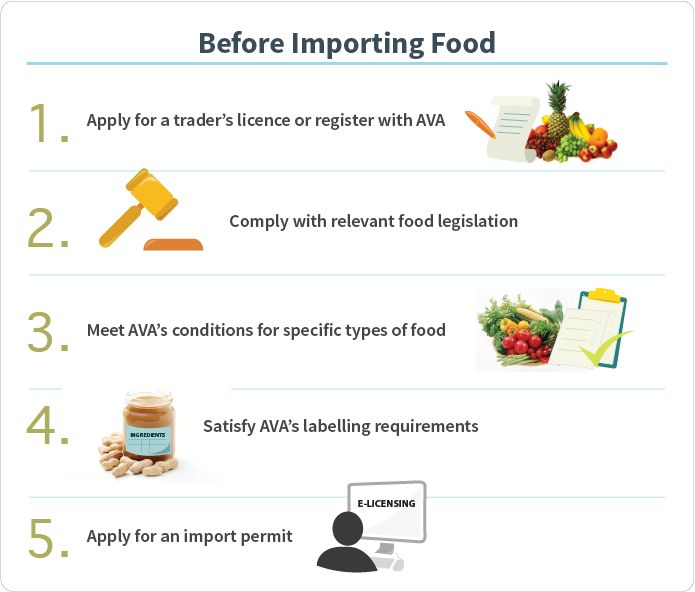 Before Importing Food