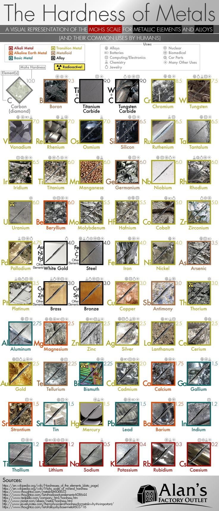 The Hardness of Metals: A Visual Representation of Mohs Scale [Infographic]