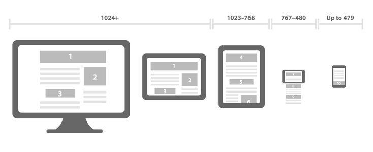 Vendas online - Design responsivo