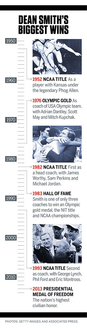 Dean Smith, in my book, and many others, even though some may argue, THE GREATEST MEN'S NCAA BASKETBALL COACH OF ALL TIME